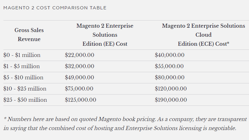 Magento 2 Commerce Pricing Table