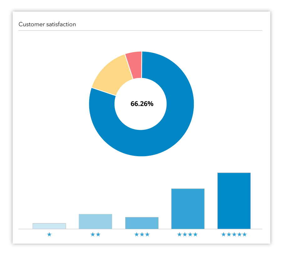 Magento 2 Order Tracking and SMS Notification sample Customer Satisfaction graph.